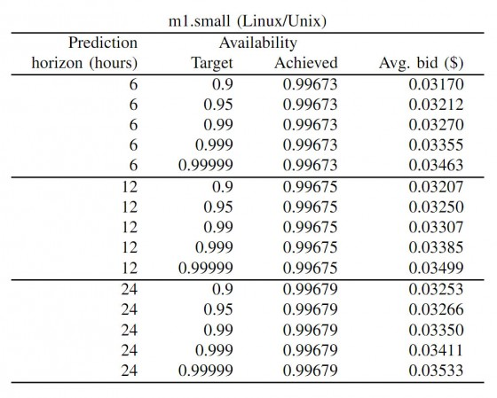 Performance of the price prediction ALGORITHM for different prediction horizons and availability targets.
